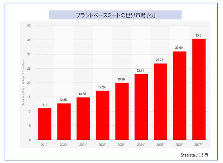 画像: 2019年のプラントベースミートの世界市場規模は、111憶ドル(約1兆2270憶円)。年々増加予測が立てられていて10%の成長率。動物肉は2%の成長率ですので、プラントベースが高い成長率を記録しています。 (参考)