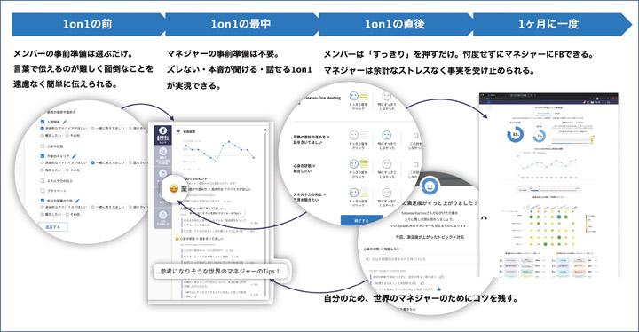 画像: 「カケアイ」1on1機能の全体イメージ