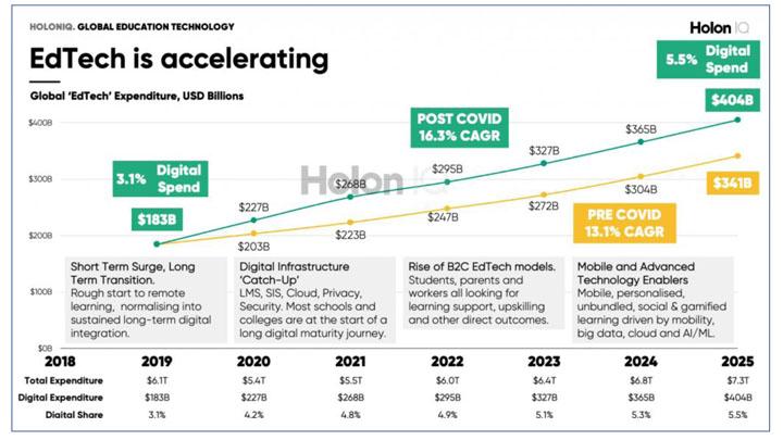画像: 教育向けテクノロジーの世界市場予測( HolonIQから引用 )。COVID-19による市場拡大が見える