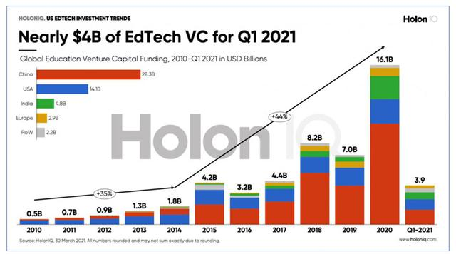 画像: Education Techのベンチャーキャピタル投資概況 ( HolonIQから引用 )