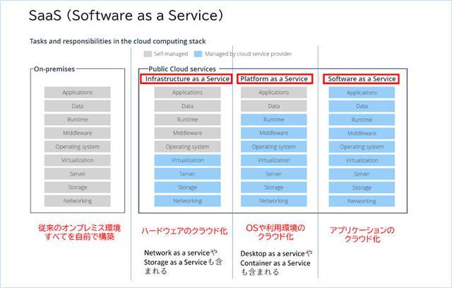 画像: Infrastructureas a Service (IaaS) / Platformas a Service (PaaS) / Softwareas a Service