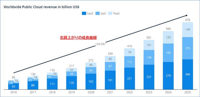 画像: 世界のパブリッククラウド市場ボリューム (Statista Public Cloud Outlookより引用) 2020年のパブリッククラウドのマーケットは、2,720憶ドル(約30兆円)となっており、2025年では、6,790憶ドルと約2.5倍に拡大。2016年から継続的に年24.5%の成長実績と予測