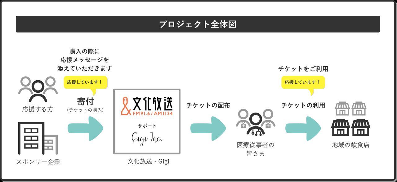 画像: 1都3県の飲食店で利用可能な電子チケットを寄付金で購入し、医療従事者の方々にアプリで配布するプロジェクト。 2021年7月31日まで寄付を募集している www.youarethebest.jp