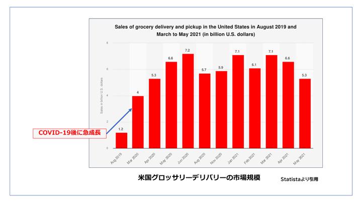 画像: COVID-19の影響もあり米国の市場規模は、月平均5,000憶円を超えるビジネスモデルに成長。経済活動が再開された2021年6月以降のデータが気になるところです