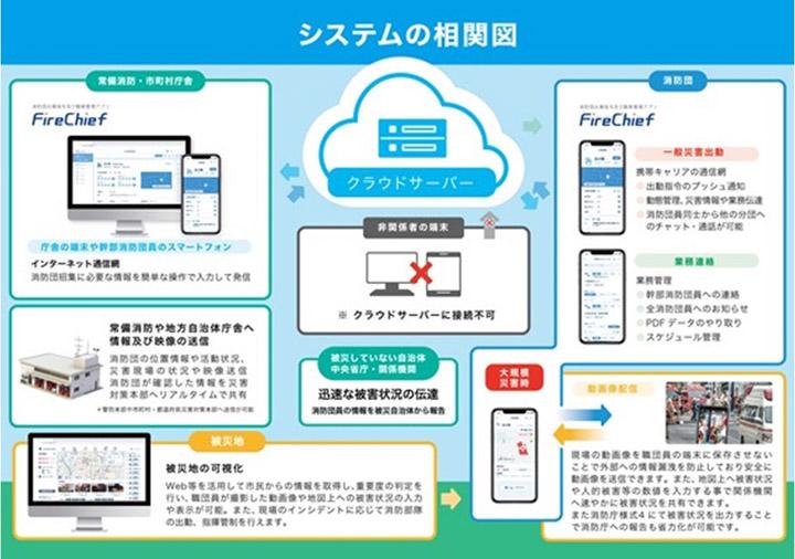 画像: 「FireChief」のシステム全体のイメージ