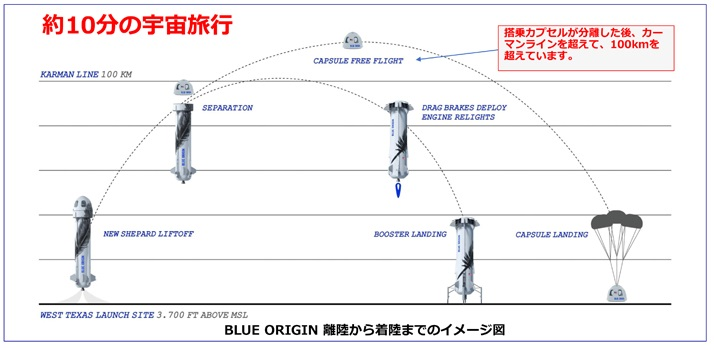 画像3: 現実となる宇宙旅行