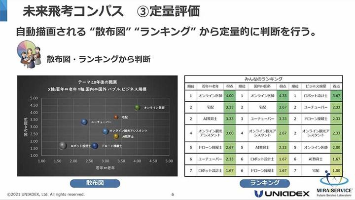 画像: 「未来飛考コンパス」活用におけるステップ3(散布図/ランキングによる可視化)