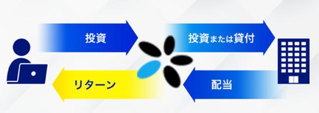 画像: RIZINソーシャルレンディング第2弾が9/23(水)より開始!口座開設キャンペーンも実施!RIZIN×LENDEX記者会見