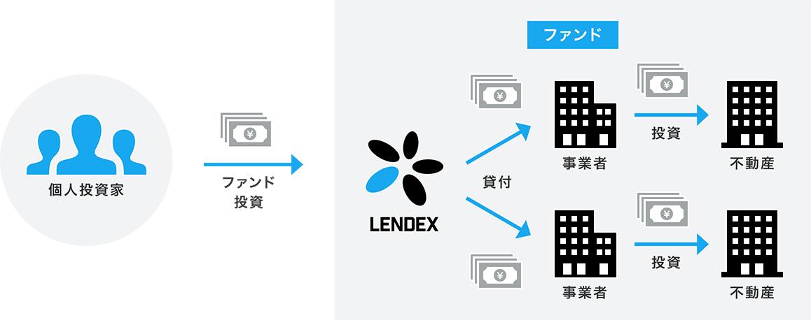 画像: サービスについて - LENDEX