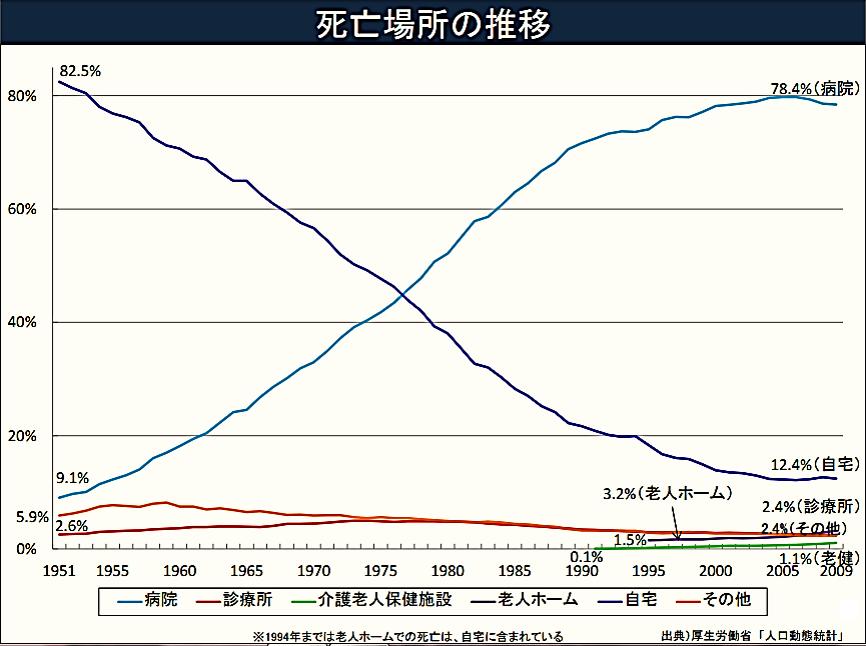 画像: 住み慣れたご自宅で亡くなった方は12.4%。病院で亡くなる方は78.4%。