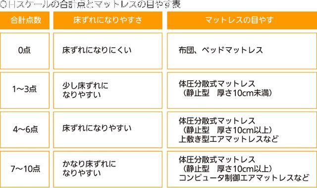 画像: 【OHスケールの合計点とマットレスの目やす表】 (出典:神崎株式会社HP http://www.scrio.co.jp/fukusi_yougu/yougu_post-10.html )