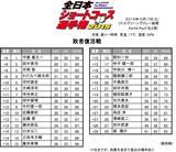 画像1: 10月17日(土)全日本ショートコース選手権 敗者復活戦 in リトルグリーンンバレー船橋