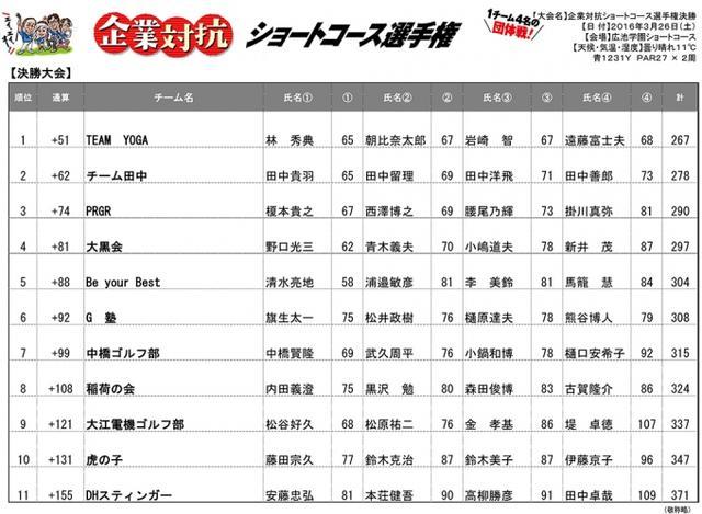 """画像4: 1チーム4名""""白熱""""の団体戦!企業対抗ショートコース選手権「決勝大会」"""