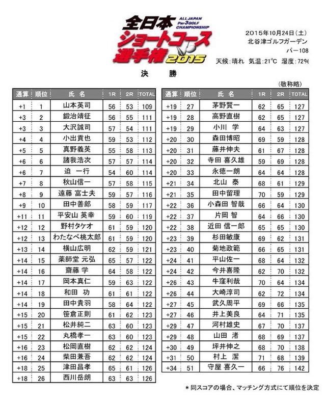 画像: 全日本ショートコース選手権「最終成績」