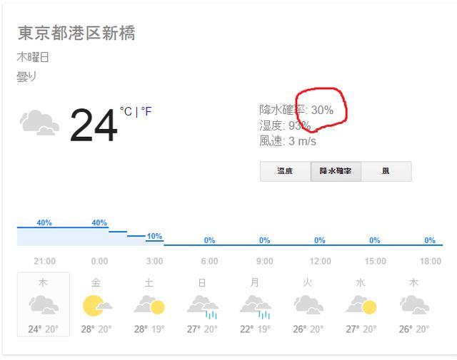 画像: 例えば上のように明日の天気が降水確率30%だったら? www.google.co.jp