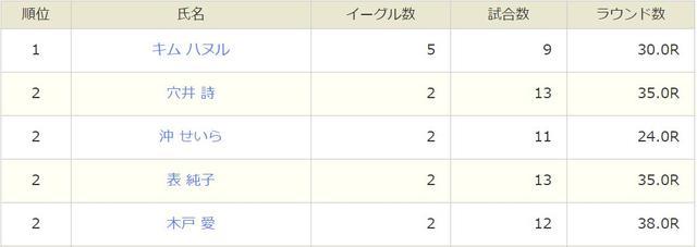 画像: LPGA公式 2016年イーグル数ランキング www.lpga.or.jp