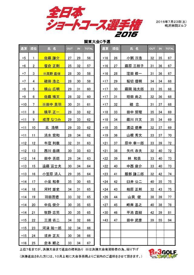 画像: 関東C予選 成績表