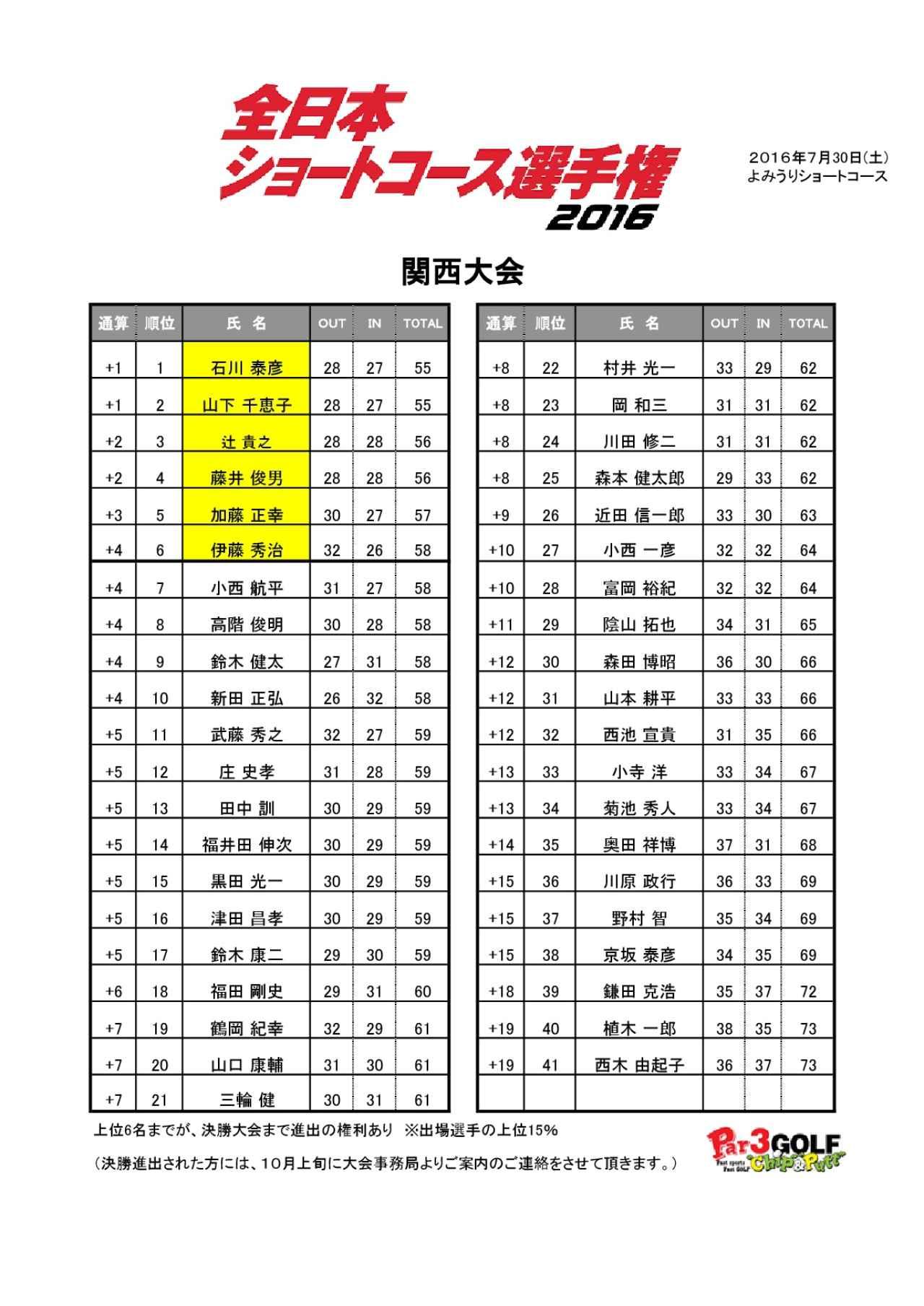 画像2: 同じく1オーバーながらマッチングで2位となった山下千恵子選手