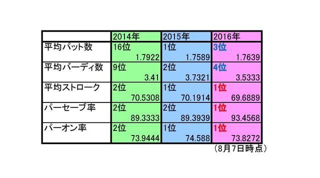 画像1: 平均パットは3位、1位は鈴木愛