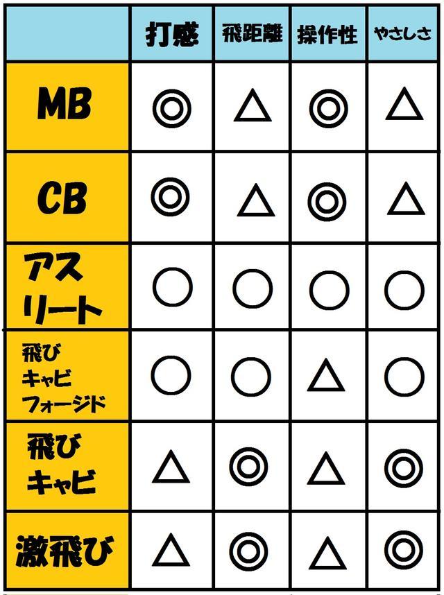 画像: 6モデルの性能を比較