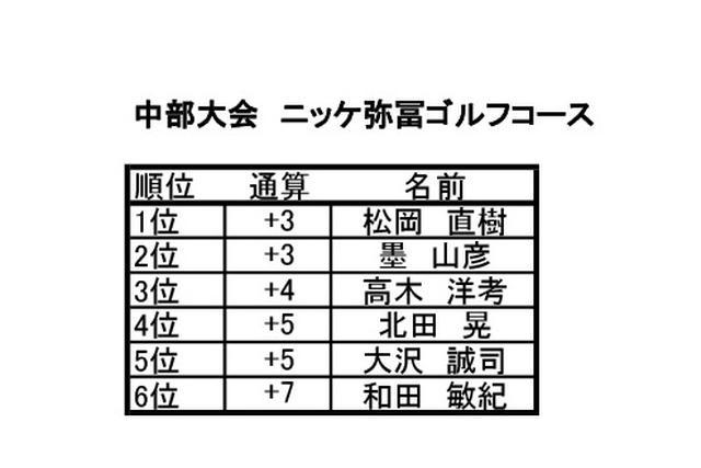 画像2: 中部大会 ニッケ弥冨ゴルフコース(愛知) 9月開催 6名通過