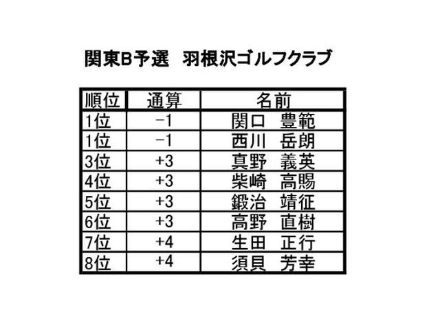 画像2: 関東B予選 羽根沢ゴルフクラブ(神奈川) 6月開催 8名通過