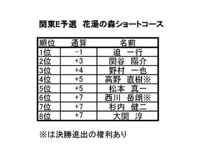 画像2: 関東E予選 花湯の森ショートコース(埼玉) 9月開催 6名通過