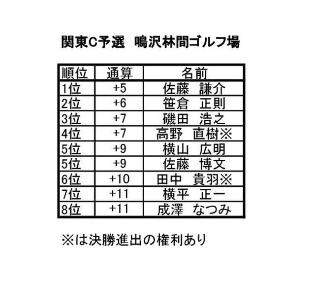 画像2: 関東C予選 鳴沢林間ゴルフ(山梨) 7月開催 8名通過