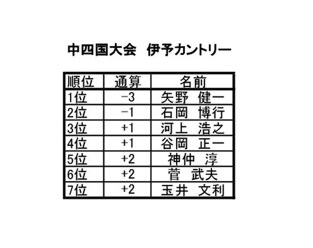 画像2: 中四国大会 伊予カントリー(愛媛) 9月開催 6名通過