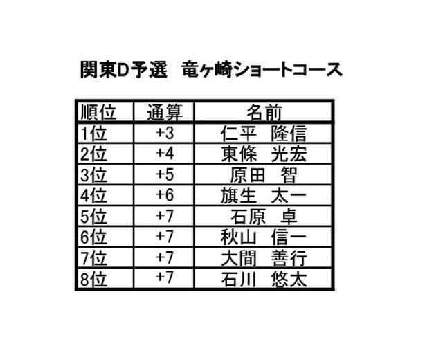 画像2: 関東D予選 竜ヶ崎ショートコース(茨城) 8月開催 8名通過