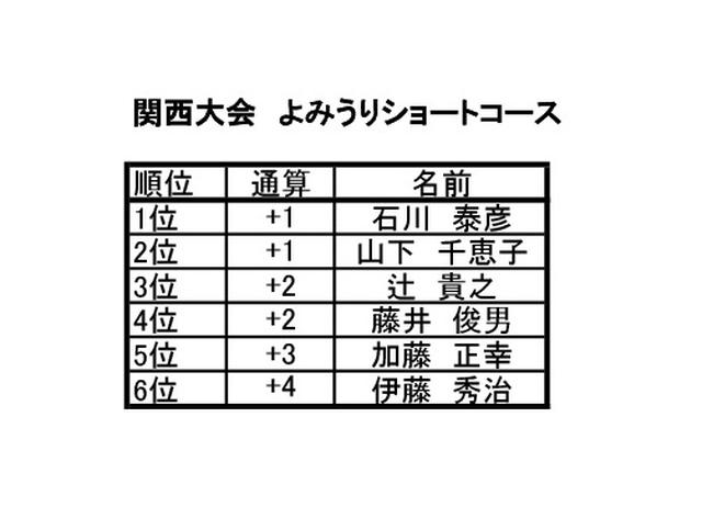画像2: 関西大会 よみうりショートコース(兵庫) 7月開催 6名通過