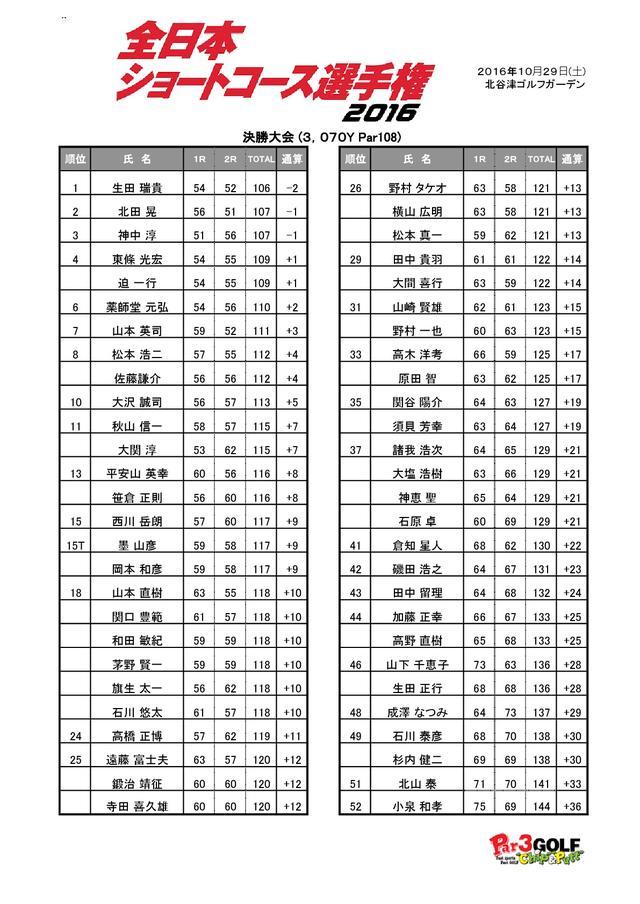 画像: 成績表はコチラ