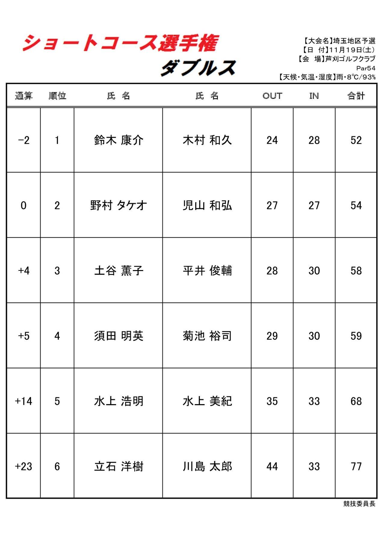 """画像: 「ショートコース選手権ダブルス」勝負を決めた""""40度UT"""""""