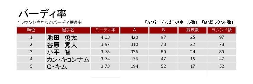 画像: バーディ率はただ一人4点台の池田勇太