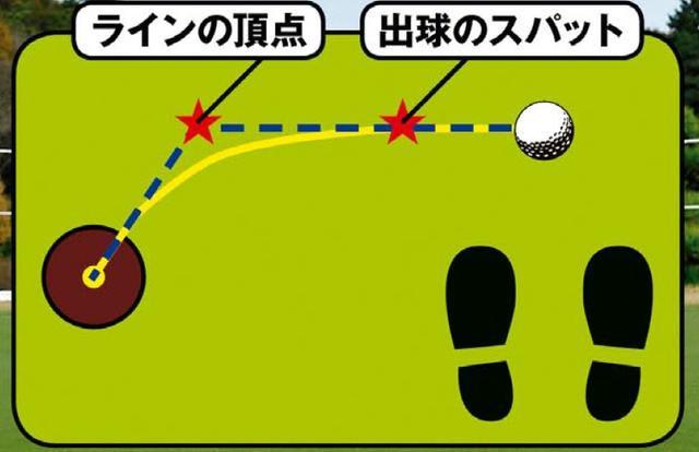 画像: ラインの頂点(曲がり角)を見極められないと正しい方向に打ち出すことはできない