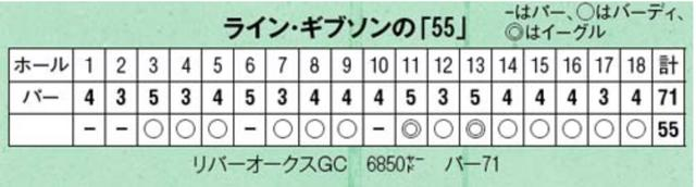 画像: これが「55」を出した時のスコアカード。後半は1パー、6バーディ、2イーグルのスコア「26」!! www.golfdigest.co.jp