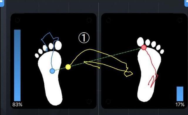 画像: 黄色い線に注目。アドレスから一瞬左に移り、右足に体重移動して、フィニッシュ(黄色い点)では左足荷重。一見、理想的に思える