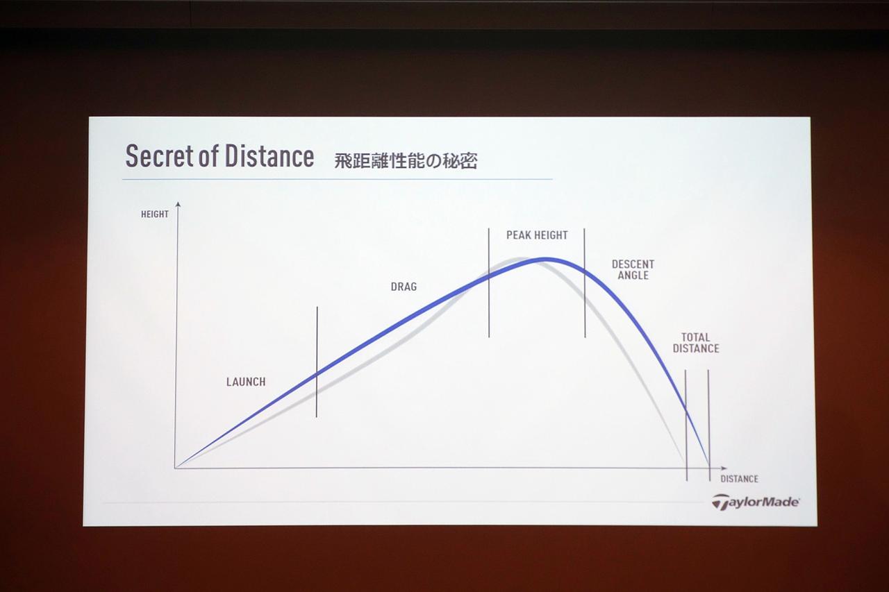 画像: 弾道模式図。低スピンの効果により中間部の「DRAG(ドラッグ=空気抵抗)」による速度ダウンを防いでいる