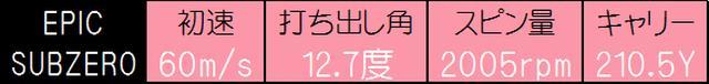 画像: 関雅史プロによる試打データ。スピン量が抑えられている