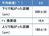 画像: 下りは±(プラスマイナス)で表される標準誤差が大きく、上りは小さい。つまり上りは「いつでも重い」