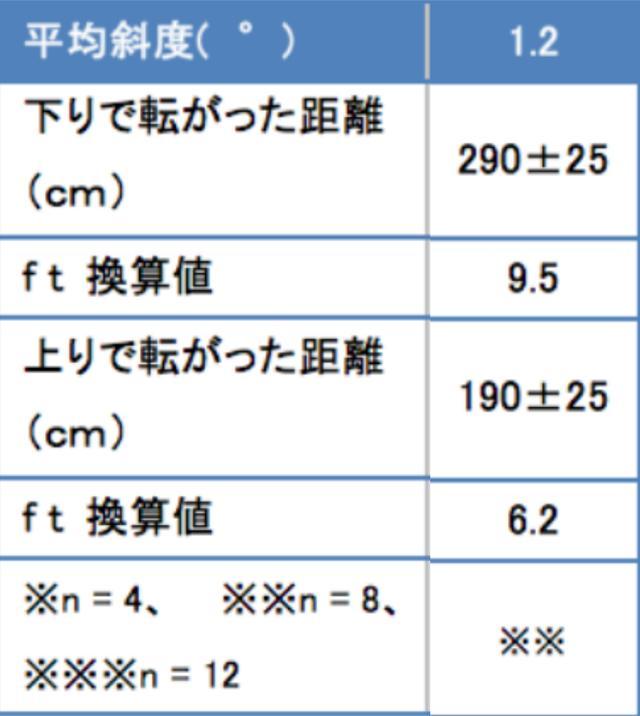 画像: 1.2度のゆるやかな傾斜の場合、下りでは平地(274センチ)と大差ないが、上りでは著しく転がりが悪いことがわかる