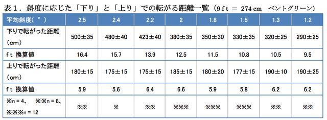画像: 1つのデータはスティンプメーターで往復4回ずつ転がした平均値。※は1ホールのデータ。nは転がした回数。※※は2ホールの近似値を合算しているのでn数は8回。※※※は3ホール合算値でn = 12回。