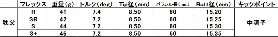 画像: 【秩父シリーズスペック】価格6万円+税、※シャフト長1195 ㎜