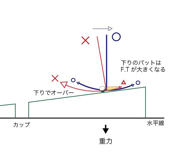 画像: 【図2】下りのパターはダウンスウィングで必要以上い加速し、フォロースルー(F.T)が大きくなりやすい