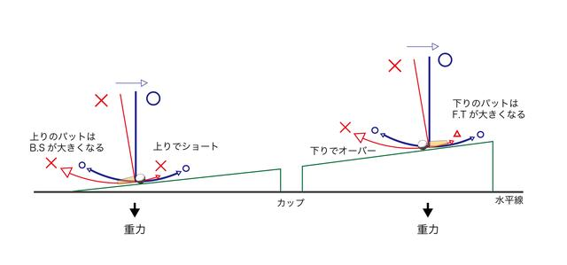 画像: 上りでショート。下りでオーバー。原因は「腕前」じゃなくて「重力」だった!? 【濵部教授のパットの授業】 - みんなのゴルフダイジェスト