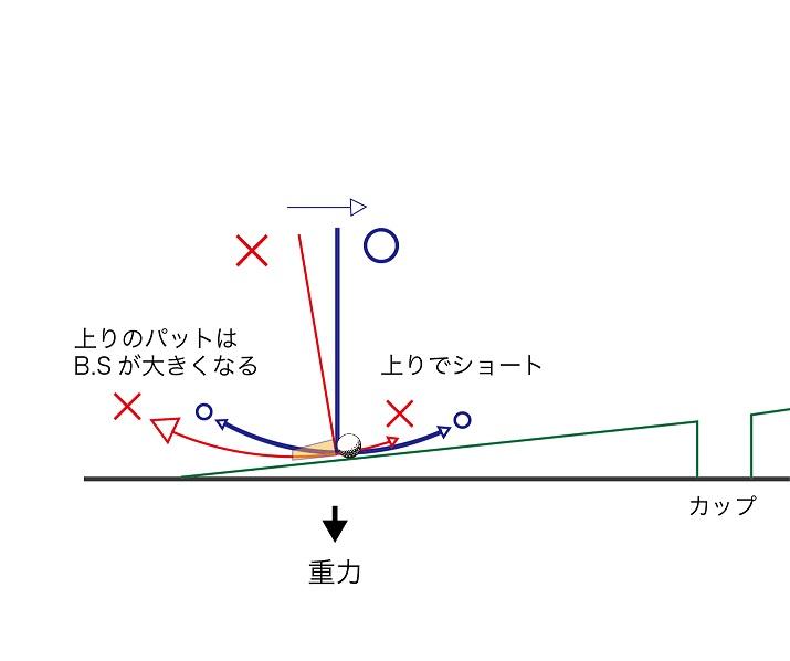 画像: 【図1】ヘッドが重いほど、バックスウィング(B.S)が大きくなる一方で、フォローは小さくなりやすい
