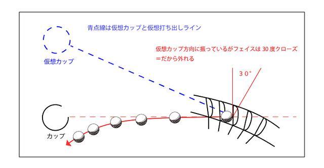 画像: 図4。軌道は仮想カップに向かって振るがフェースがクローズなのでこれも外れる。