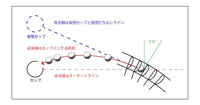 画像: 図1.フックラインでカップインするパターン。仮想カップにフェースを向けてインパクトすることが重要