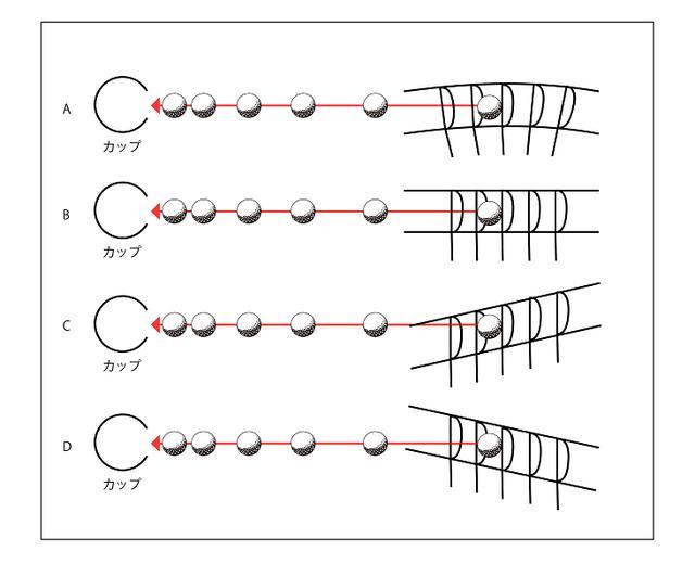画像: ショートパットを入れるには「軌道」は関係ありません。【濵部教授のパットの授業】 - みんなのゴルフダイジェスト