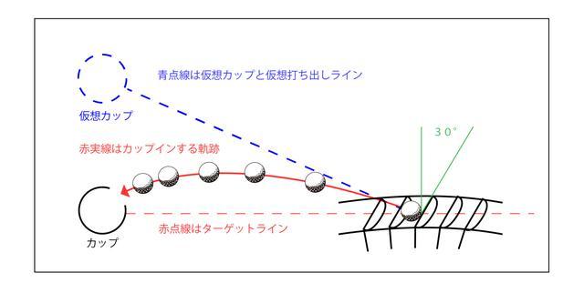 画像: 図5。ターゲットラインに対して正対してフェースだけを仮想カップに向ける
